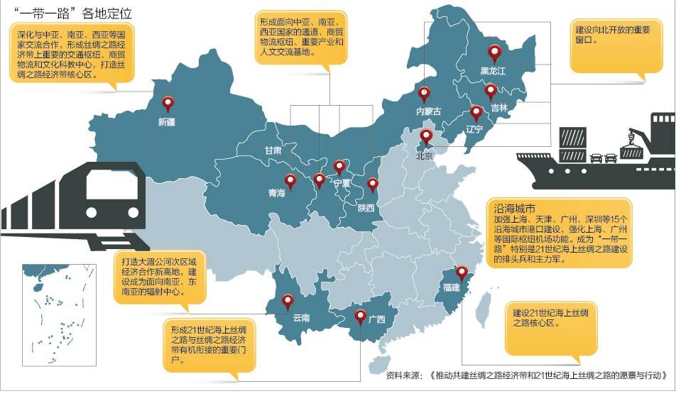 从国家发展改革委获悉,目前,全国31个省区市和新疆生产建设兵团一带一路建设实施方案衔接工作已基本完成,正陆续出台。根据方案,各地将在多个领域推动重点工作和重大合作项目。  据媒体11月23日报道,各地高度重视重大项目对一带一路建设的支撑带动作用,涉及基础设施建设、产业投资、经贸合作、能源资源合作、金融合作、人文合作、生态环境、海上合作等八方面的一批重大项目已取得早期收获。  基础设施建设方面 福建扎实推进厦门东南国际航运中心建设;重庆、四川、新疆、内蒙古、河南、湖北、浙江等地有序推进中欧班列建设等